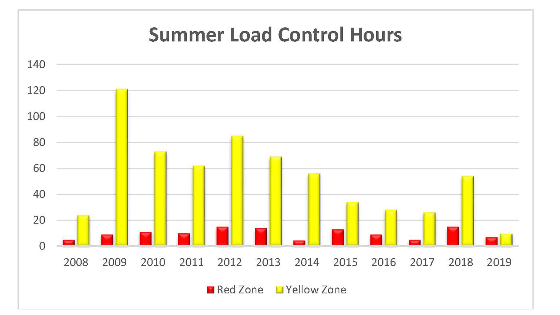 Summer load control history.